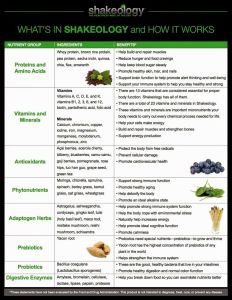 shakeology ingrediants